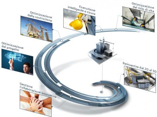 Design Systems rivenditore Settore Ingegneria e Costruzioni ARCHITETTURA ED EDILIZIA