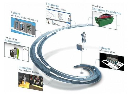 Design Systems rivenditore SCHEMA-CONSUMER GOODS prodotti di consumo e distribuzione