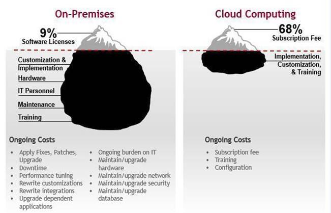 vantaggi cloud_1 Design Systems