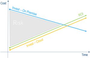 vantaggi cloud_2 Design Systems