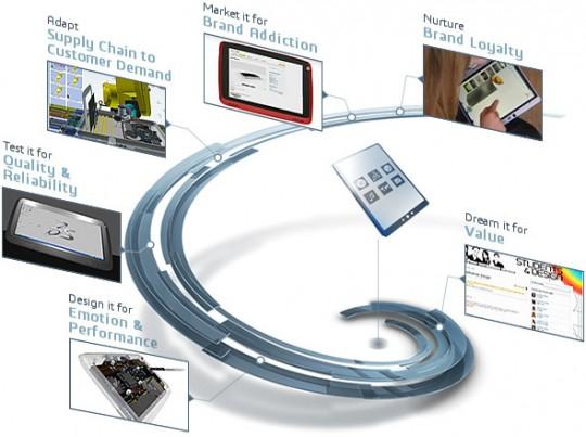 Design Systems rivenditore schema-HIGH TECH