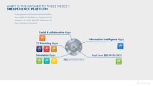 3DExperience CATIA for Mid-market apps