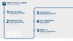 3DExperience CATIA for Mid-market keys