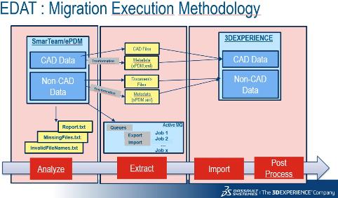 migrazione smarteam _ design systems